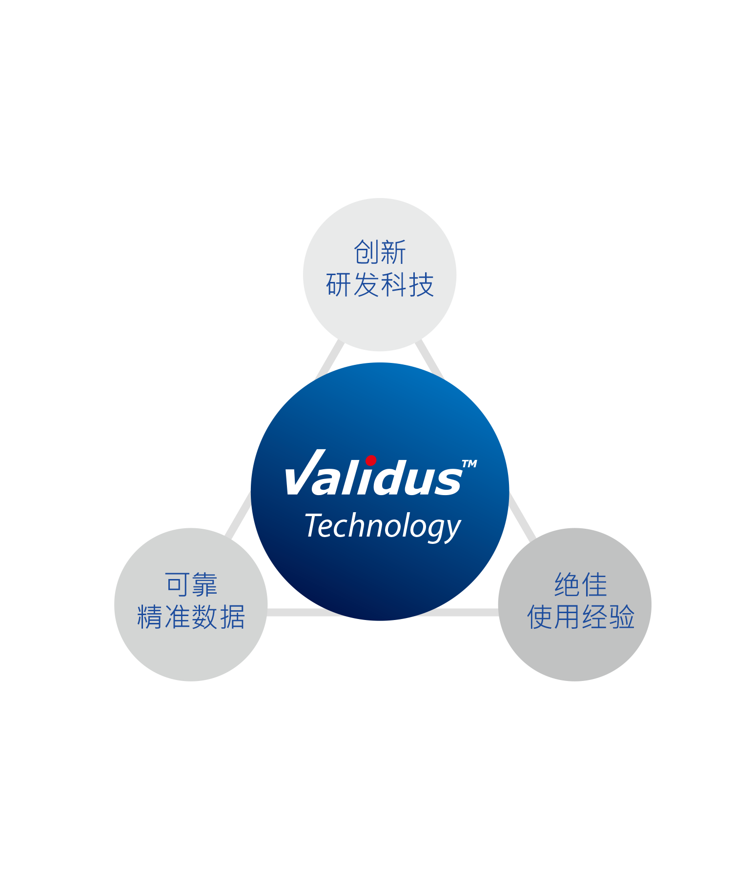 pro-img/15 17 Validus technology and strips/Validus_產品圖_CN.png